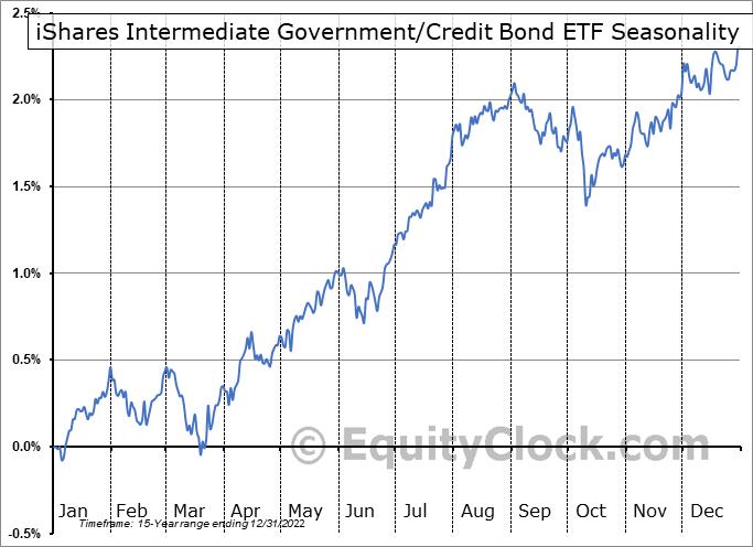 iShares Intermediate Government/Credit Bond ETF (NYSE:GVI) Seasonality