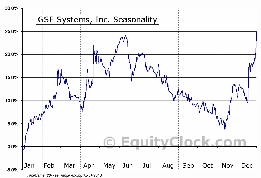 GSE Systems, Inc. (AMEX:GVP) Seasonal Chart