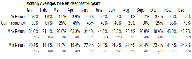 Monthly Seasonal GSE Systems, Inc. (NASD:GVP)