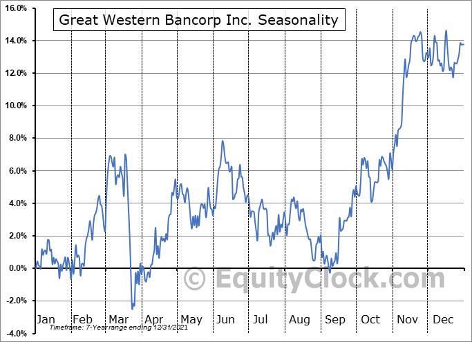 Great Western Bancorp Inc. (NYSE:GWB) Seasonal Chart