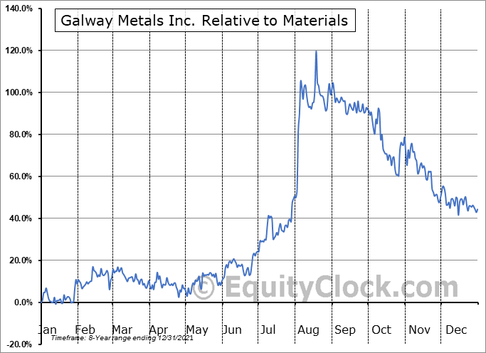 GWM.V Relative to the Sector