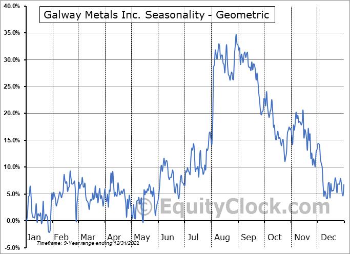 Galway Metals Inc. (TSXV:GWM.V) Seasonality