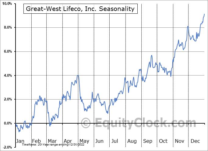Great-West Lifeco, Inc. (TSE:GWO.TO) Seasonal Chart