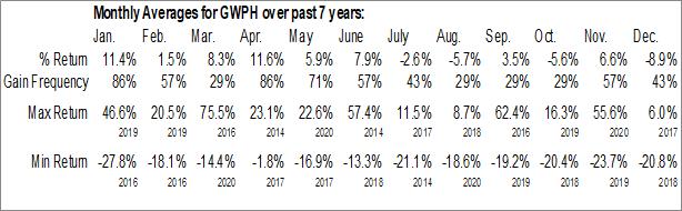Monthly Seasonal GW Pharmaceuticals plc (NASD:GWPH)