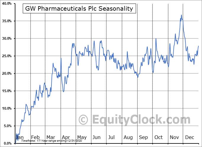 GW Pharmaceuticals Plc (OTCMKT:GWPRF) Seasonality