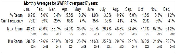 Monthly Seasonal GW Pharmaceuticals Plc (OTCMKT:GWPRF)