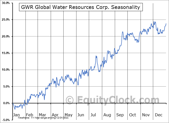 GWR Global Water Resources Corp. (TSE:GWR.TO) Seasonal Chart