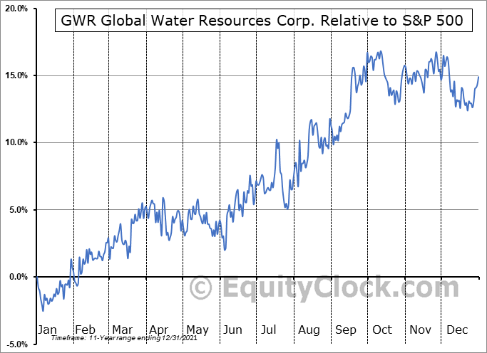 GWR.TO Relative to the S&P 500