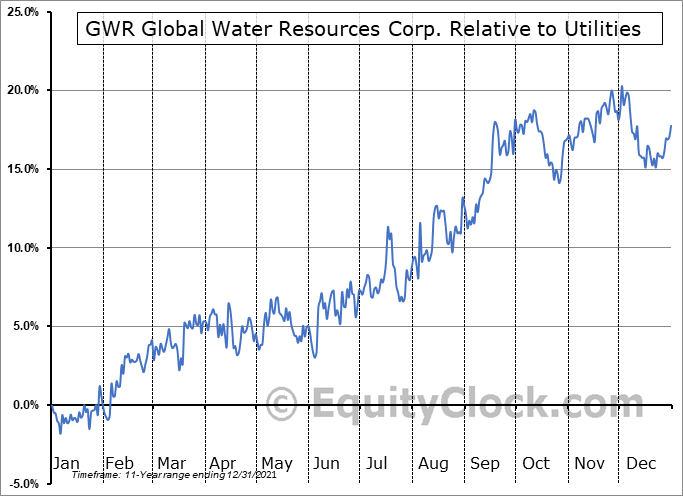 GWR.TO Relative to the Sector