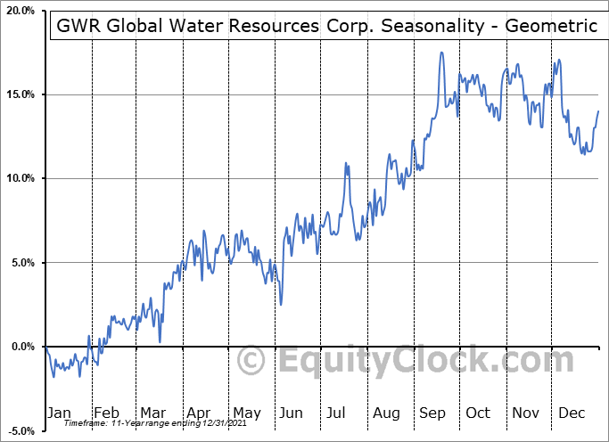 GWR Global Water Resources Corp. (TSE:GWR.TO) Seasonality