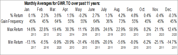Monthly Seasonal GWR Global Water Resources Corp. (TSE:GWR.TO)
