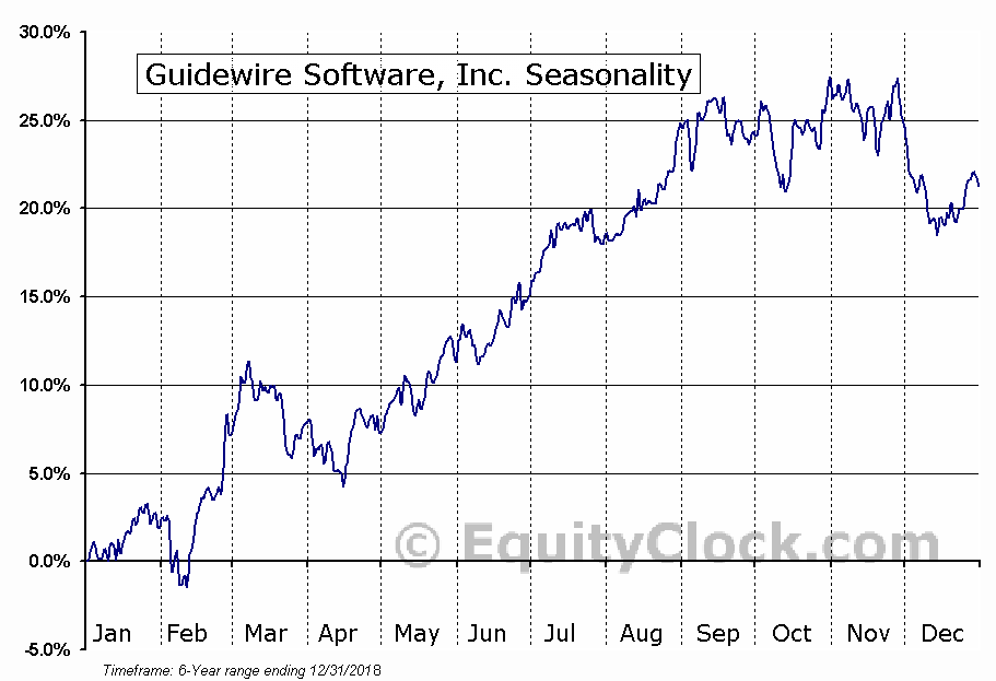 Guidewire Software, Inc. (NYSE:GWRE) Seasonal Chart