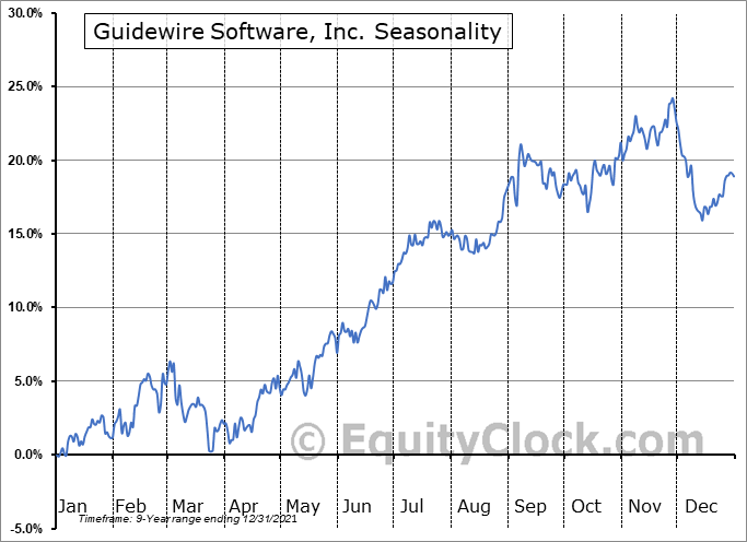 Guidewire Software, Inc. Seasonal Chart