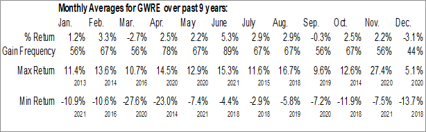Monthly Seasonal Guidewire Software, Inc. (NYSE:GWRE)