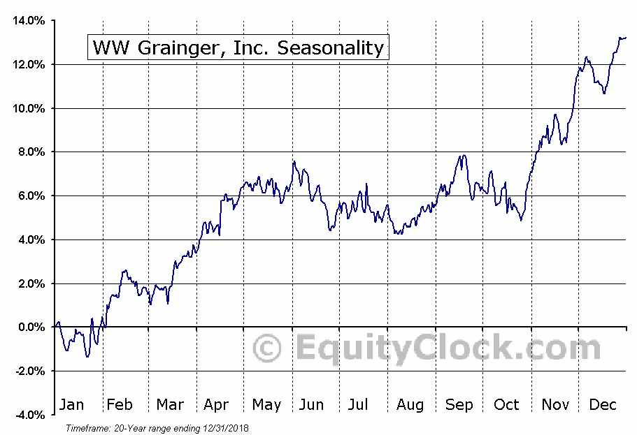 W.W. Grainger, Inc.  (NYSE:GWW) Seasonal Chart