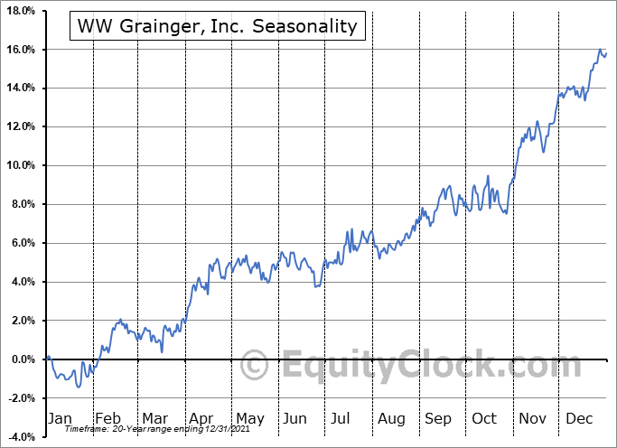 WW Grainger, Inc. (NYSE:GWW) Seasonal Chart