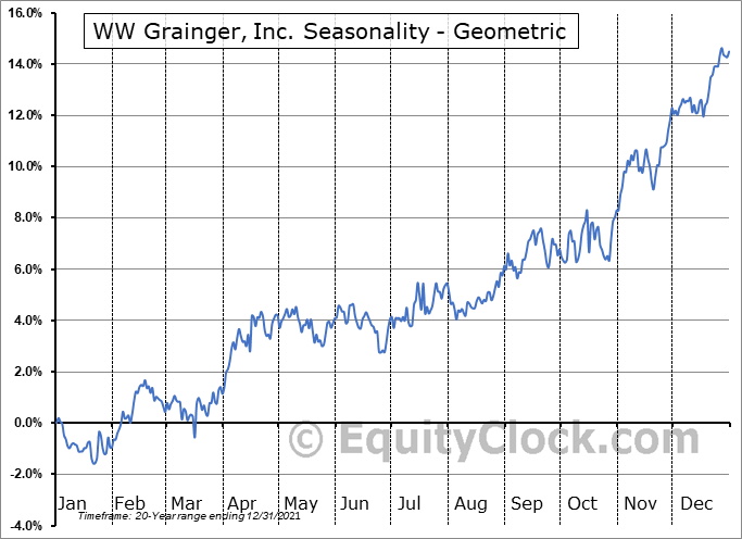 WW Grainger, Inc. (NYSE:GWW) Seasonality