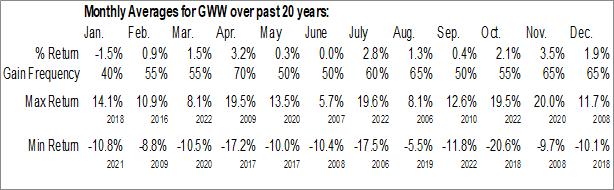 Monthly Seasonal WW Grainger, Inc. (NYSE:GWW)