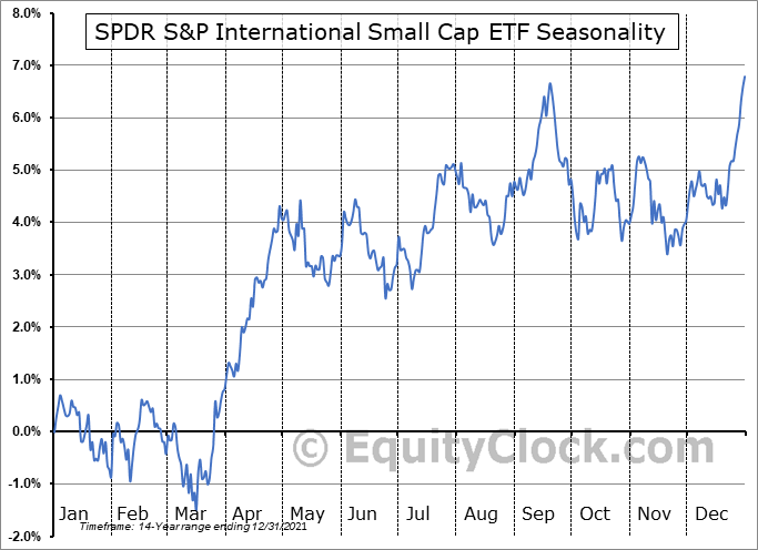 SPDR S&P International Small Cap ETF (NYSE:GWX) Seasonal Chart