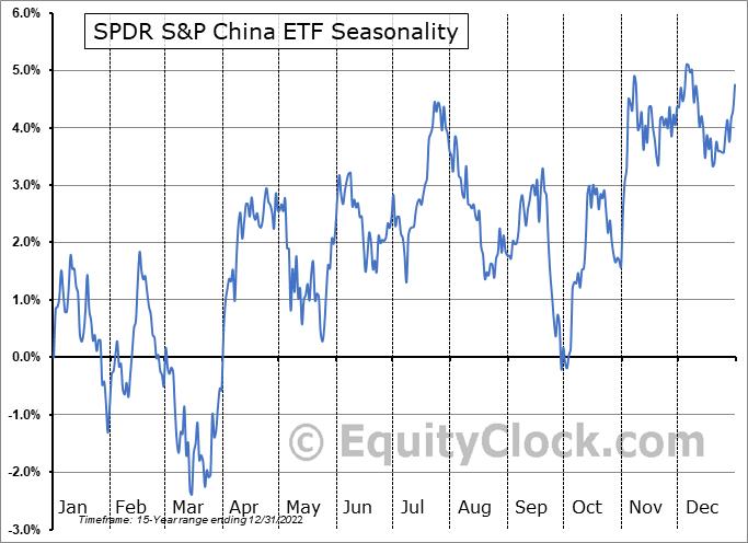 SPDR S&P China ETF (NYSE:GXC) Seasonal Chart