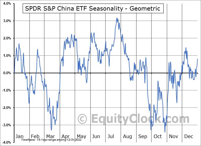 SPDR S&P China ETF (NYSE:GXC) Seasonality