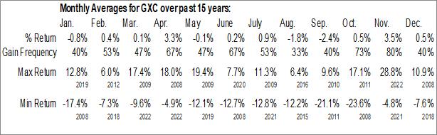 Monthly Seasonal SPDR S&P China ETF (NYSE:GXC)