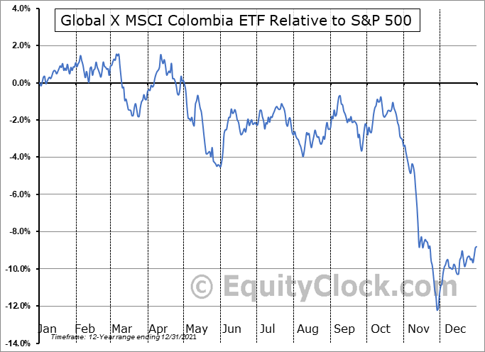GXG Relative to the S&P 500