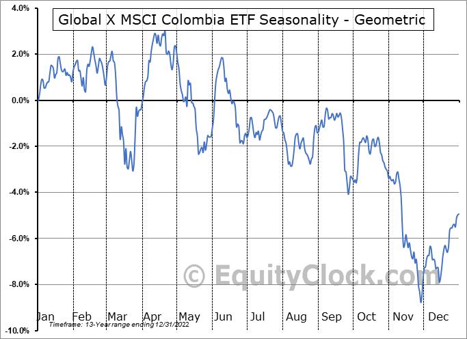Global X MSCI Colombia ETF (NYSE:GXG) Seasonality