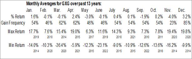 Monthly Seasonal Global X MSCI Colombia ETF (NYSE:GXG)