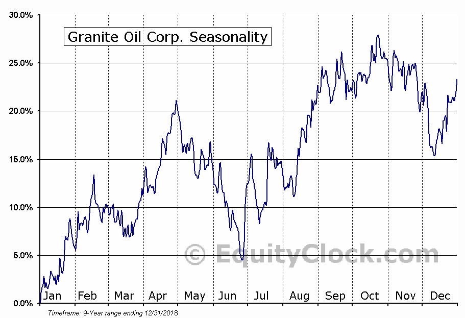 Granite Oil (TSE:GXO) Seasonal Chart