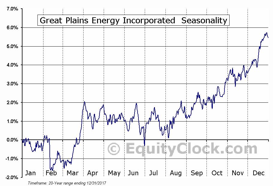 Great Plains Energy Incorporated  (NYSE:GXP) Seasonal Chart