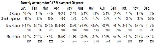 Monthly Seasonal Goldsource Mines Inc. (TSXV:GXS.V)