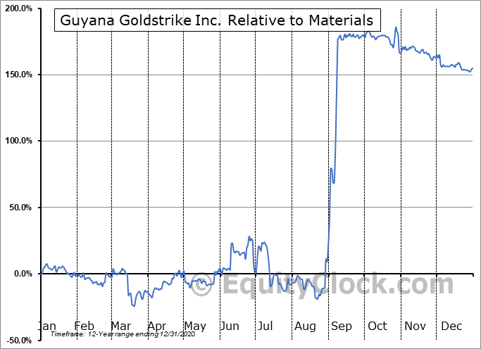 GYA.V Relative to the Sector