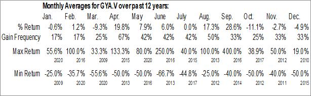 Monthly Seasonal Guyana Goldstrike Inc. (TSXV:GYA.V)