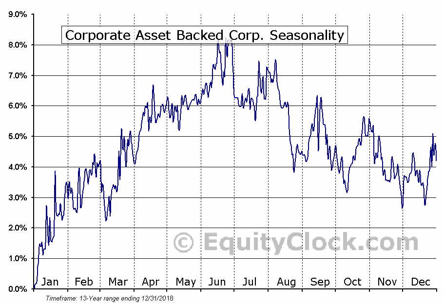 Corporate Asset Backed Corp. (NYSE:GYC) Seasonal Chart
