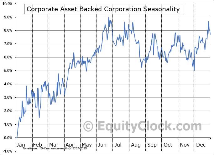 Corporate Asset Backed Corporation (NYSE:GYC) Seasonality