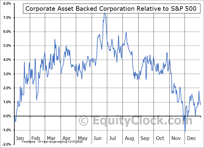 GYC Relative to the S&P 500