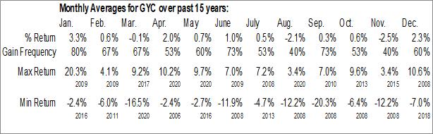 Monthly Seasonal Corporate Asset Backed Corporation (NYSE:GYC)