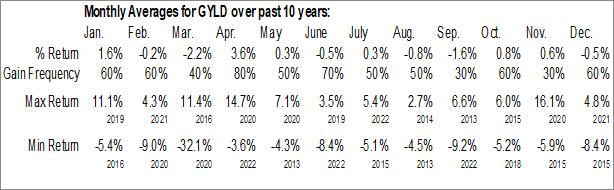 Monthly Seasonal Arrow Dow Jones Global Yield ETF (AMEX:GYLD)