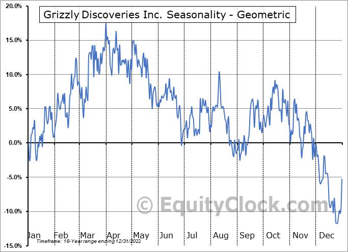 Grizzly Discoveries Inc. (TSXV:GZD.V) Seasonality