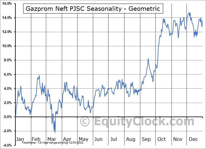 Gazprom Neft PJSC (OTCMKT:GZPFY) Seasonality