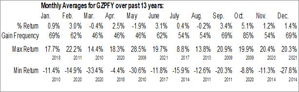 Monthly Seasonal Gazprom Neft PJSC (OTCMKT:GZPFY)