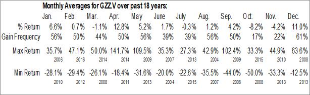 Monthly Seasonal Golden Valley Mines Ltd. (TSXV:GZZ.V)