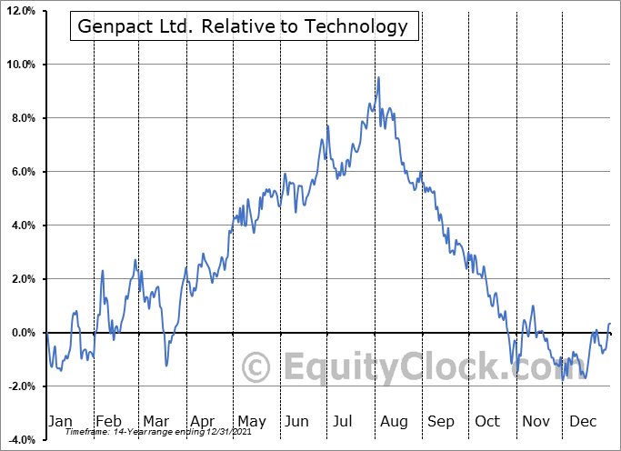 G Relative to the Sector