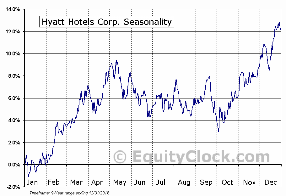 Hyatt Hotels Corp. (NYSE:H) Seasonal Chart
