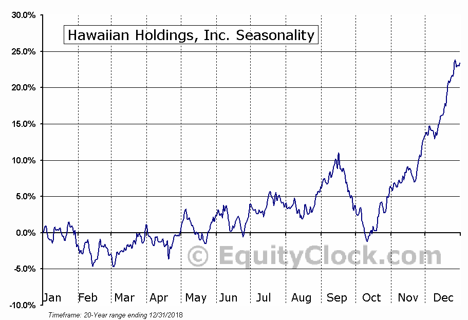 Hawaiian Holdings, Inc. (NASD:HA) Seasonal Chart