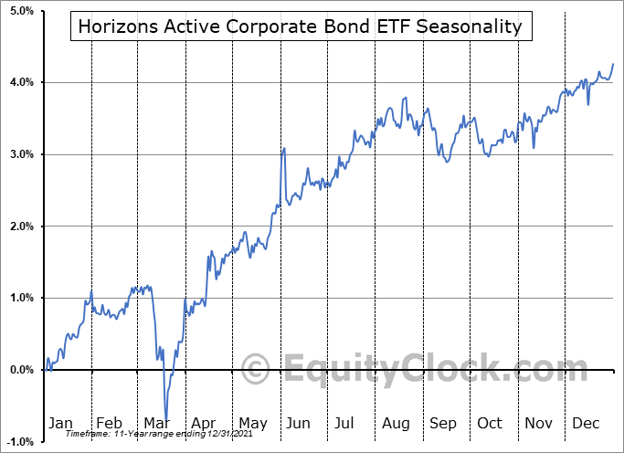 Horizons Active Corporate Bond ETF (TSE:HAB.TO) Seasonality