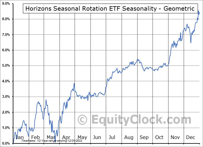 Horizons Seasonal Rotation ETF (TSE:HAC.TO) Seasonality