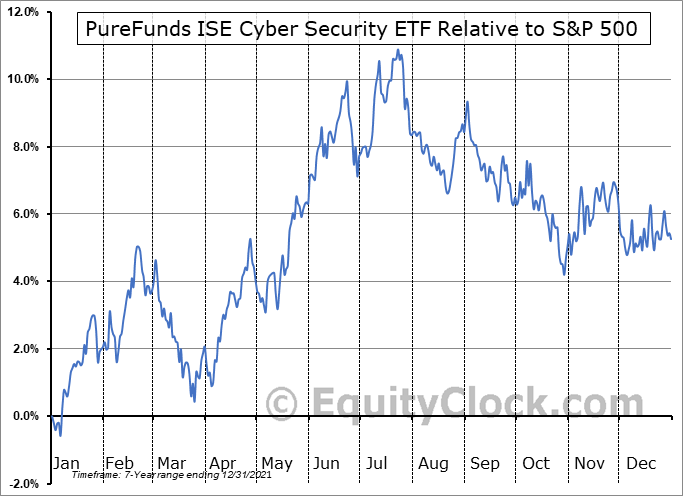 HACK Relative to the S&P 500