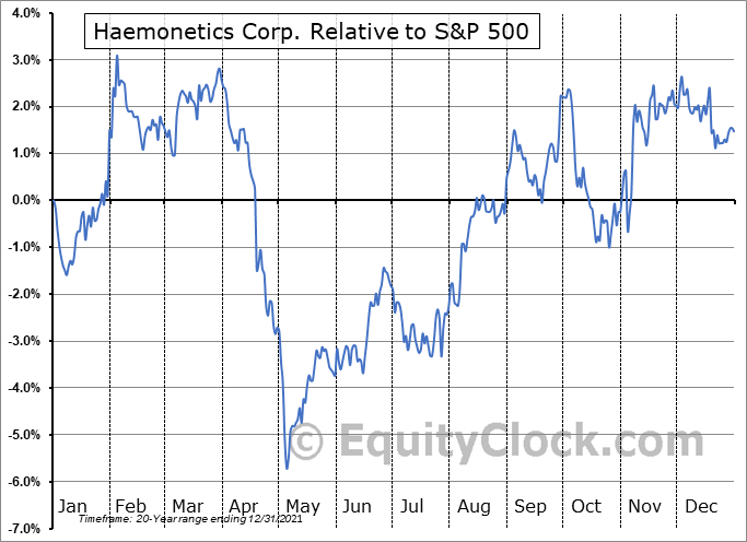 HAE Relative to the S&P 500